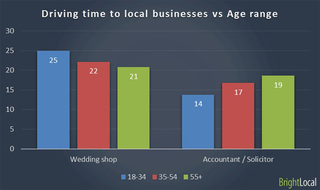 driving-time-vs-age-range