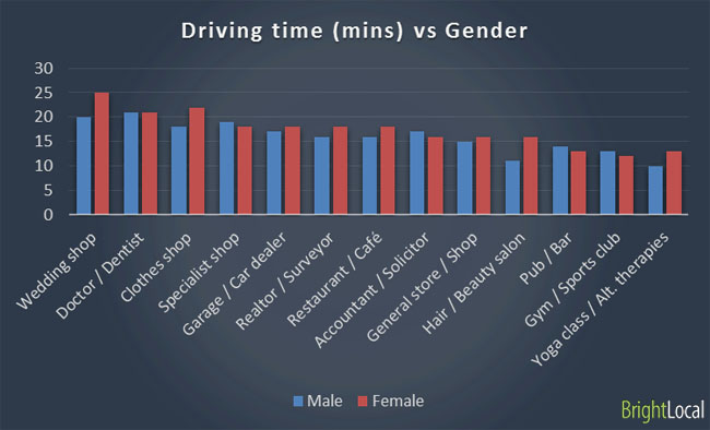 driving-time-vs-gender